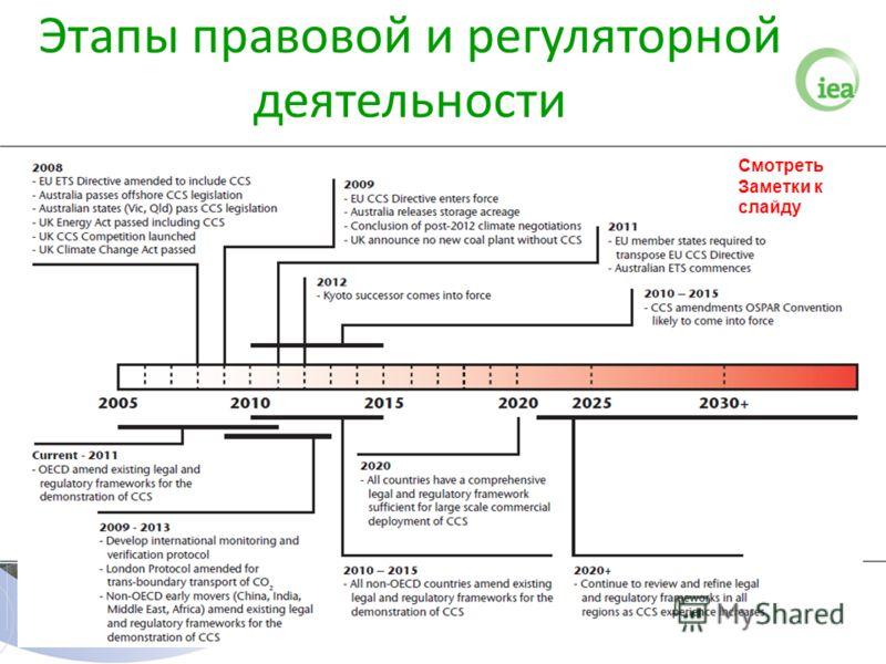 Этапы правовой и регуляторной деятельности Смотреть Заметки к слайду
