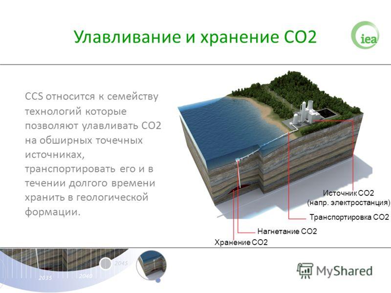 CCS относится к семейству технологий которые позволяют улавливать СО2 на обширных точечных источниках, транспортировать его и в течении долгого времени хранить в геологической формации. Источник CO2 (напр. электростанция) Транспортировка CO2 Нагнетан