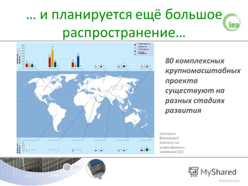… и планируется ещё большое распространение… Источник: Всемирный Институт по улавливанию и хранению СО2 80 комплексных крупномасштабных проекта существуют на разных стадиях развития © OECD/IEA 2009 Улавливание Хранение Интеграция Только передача Коли