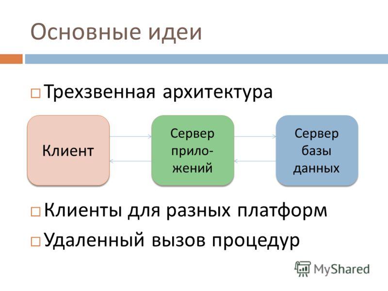 Основные идеи Трехзвенная архитектура Клиенты для разных платформ Удаленный вызов процедур Сервер базы данных Сервер прило- жений Клиент
