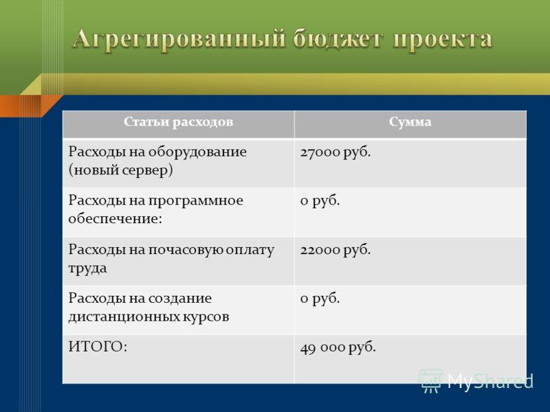 Статьи расходовСумма Расходы на оборудование (новый сервер) 27000 руб. Расходы на программное обеспечение: 0 руб. Расходы на почасовую оплату труда 22000 руб. Расходы на создание дистанционных курсов 0 руб. ИТОГО:49 000 руб.