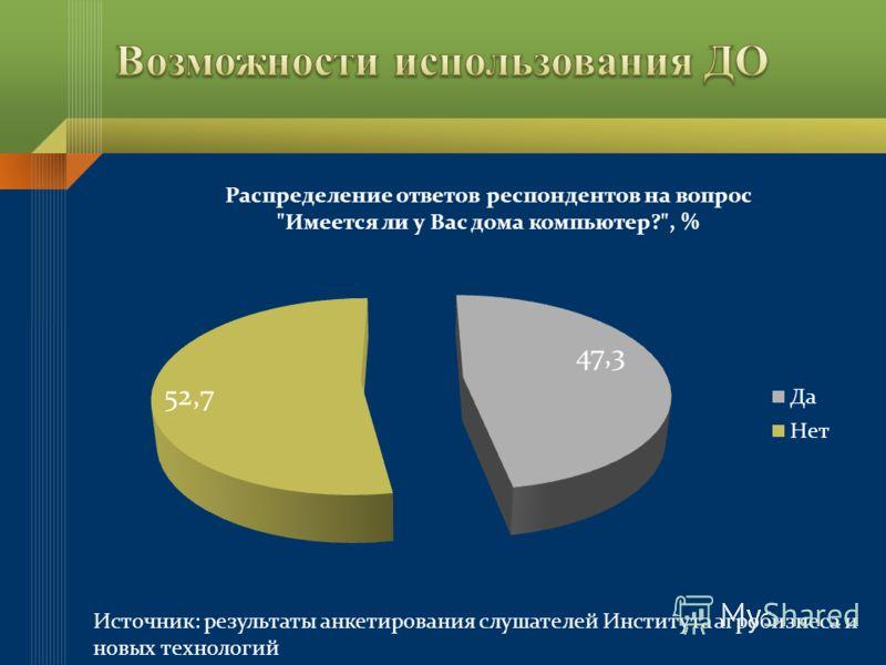 Источник: результаты анкетирования слушателей Института агробизнеса и новых технологий