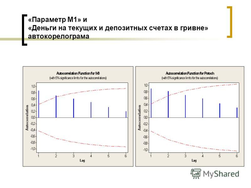 «Параметр М1» и «Деньги на текущих и депозитных счетах в гривне» автокорелограма