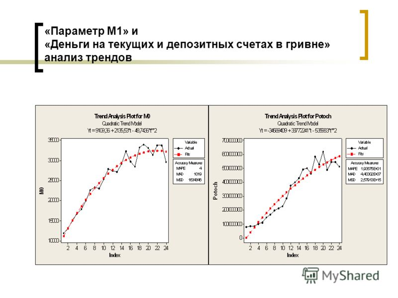 «Параметр М1» и «Деньги на текущих и депозитных счетах в гривне» анализ трендов