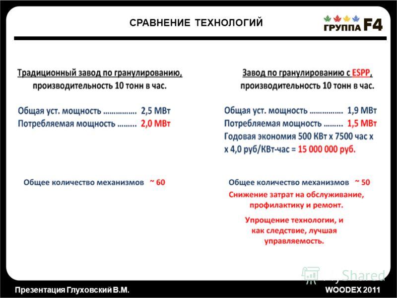 Презентация Глуховский В.М. WOODEX 2011 СРАВНЕНИЕ ТЕХНОЛОГИЙ