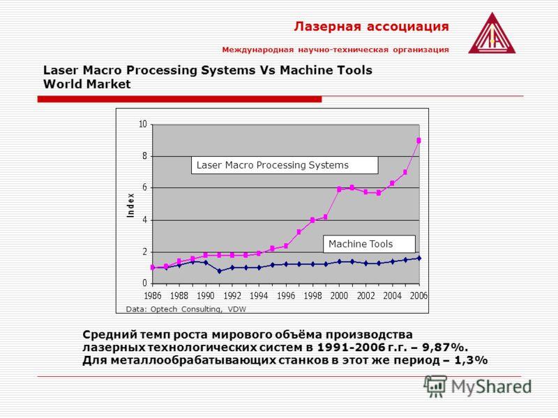 Лазерная ассоциация Международная научно-техническая организация Laser Macro Processing Systems Vs Machine Tools World Market Laser Macro Processing Systems Machine Tools Data: Optech Consulting, VDW Средний темп роста мирового объёма производства ла