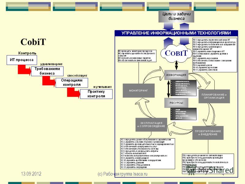 13.09.2012(с) Рабочая группа Isaca.ru4 CobiT