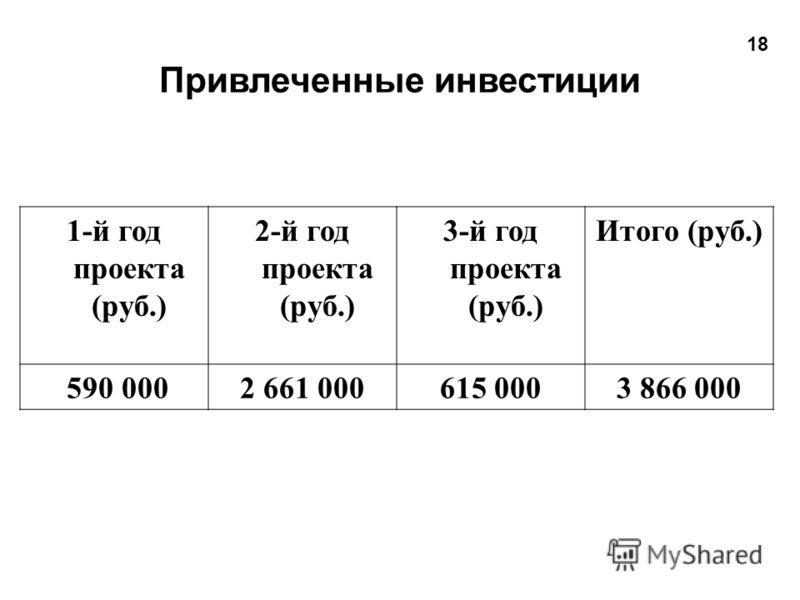 1-й год проекта (руб.) 2-й год проекта (руб.) 3-й год проекта (руб.) Итого (руб.) 590 0002 661 000615 0003 866 000 Привлеченные инвестиции 18