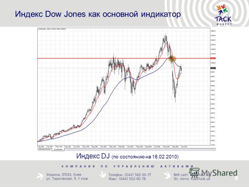 8 Индекс Dow Jones как основной индикатор Индекс DJ (по состоянию на 16.02.2010)