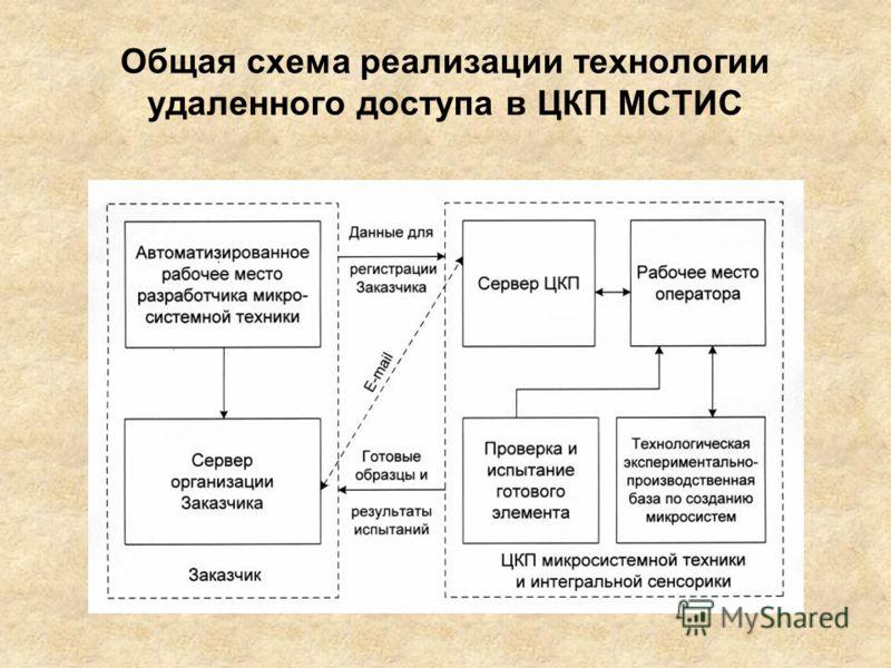 Общая схема реализации технологии удаленного доступа в ЦКП МСТИС