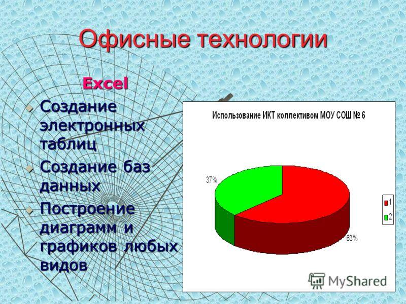 Офисные технологии Excel Создание электронных таблиц Создание электронных таблиц Создание баз данных Создание баз данных Построение диаграмм и графиков любых видов Построение диаграмм и графиков любых видов