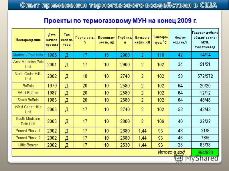 Проекты по термогазовому МУН на конец 2009 г.