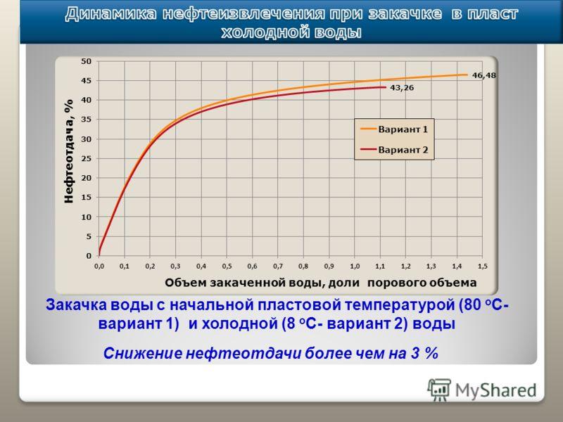 Закачка воды с начальной пластовой температурой (80 о С- вариант 1) и холодной (8 о С- вариант 2) воды Снижение нефтеотдачи более чем на 3 %