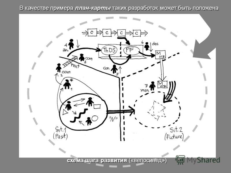 схема шага развития («велосипед») В качестве примера план-карты таких разработок может быть положена