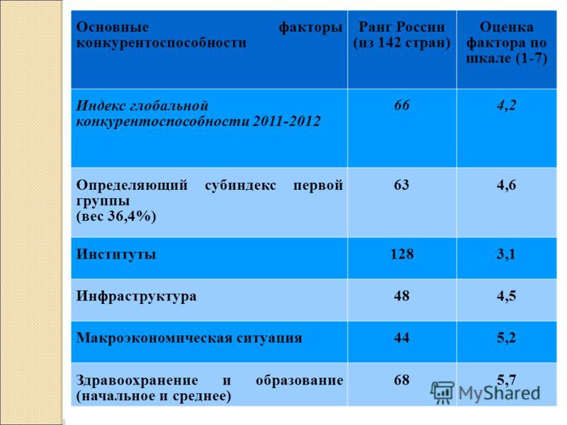 Основные факторы конкурентоспособности Ранг России (из 142 стран) Оценка фактора по шкале (1-7) Индекс глобальной конкурентоспособности 2011-2012 664,2 Определяющий субиндекс первой группы (вес 36,4%) 634,6 Институты1283,1 Инфраструктура484,5 Макроэк