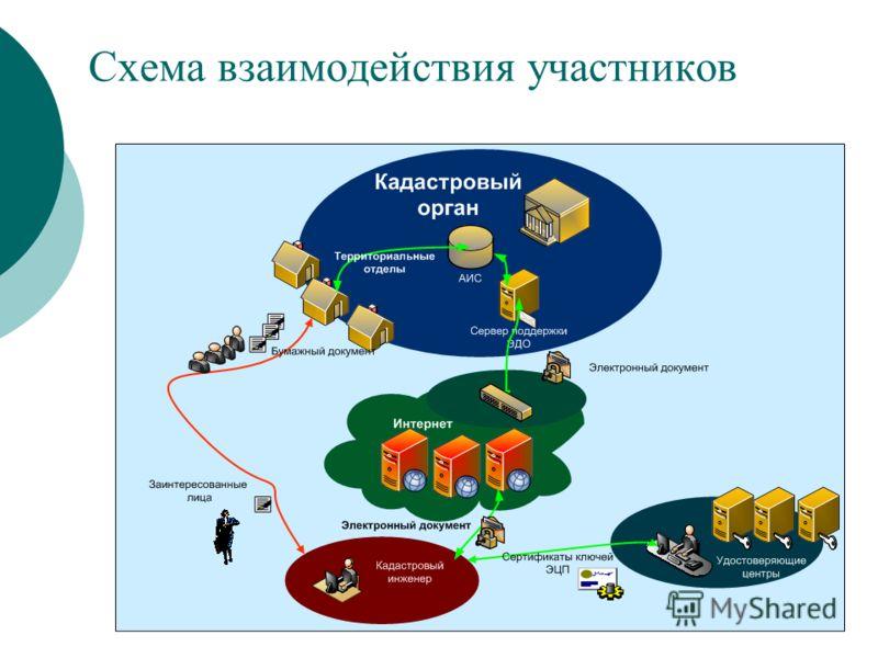 Схема взаимодействия участников