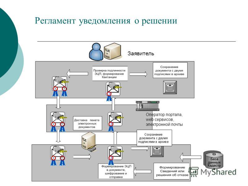 База данных Кадастр а Заявитель Оператор портала, web сервисов, электронной почты Регламент уведомления о решении