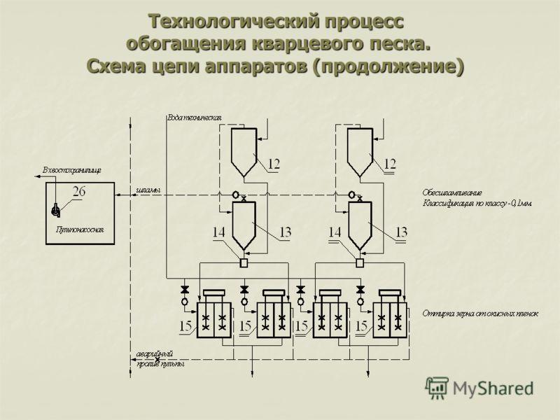 Технологический процесс обогащения кварцевого песка. Схема цепи аппаратов (продолжение)