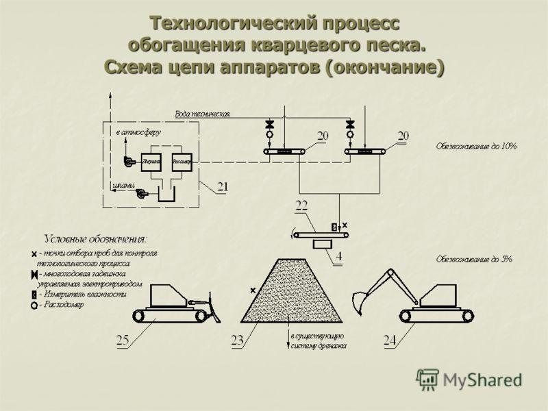 Технологический процесс обогащения кварцевого песка. Схема цепи аппаратов (окончание)