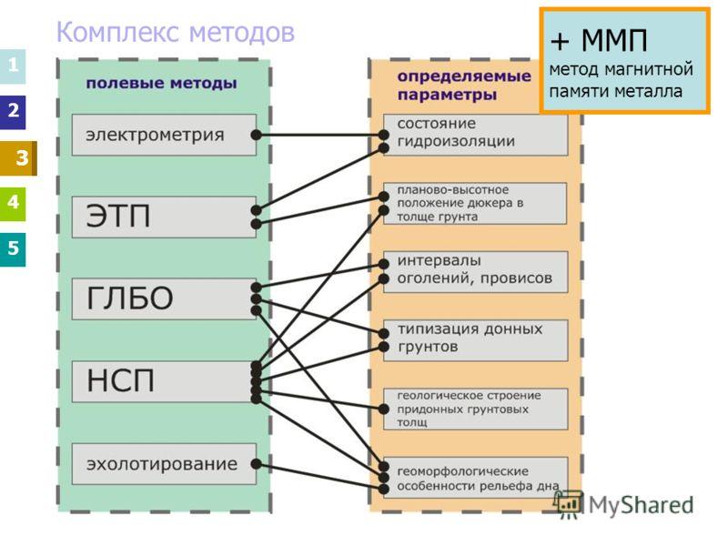 Комплекс методов 1 2 3 4 5 3 3 1 2 4 5 + ММП метод магнитной памяти металла