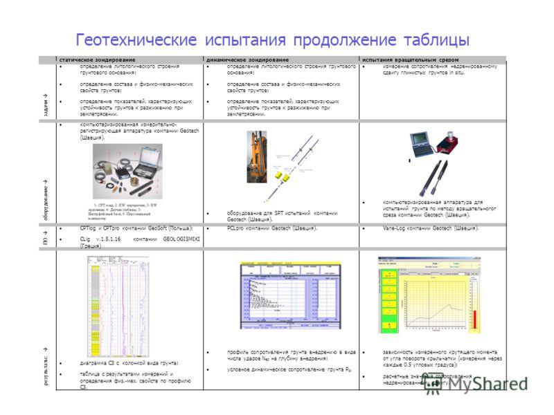 статическое зондированиединамическое зондированиеиспытания вращательным срезом задачи определение литологического строения грунтового основания; определение состава и физико-механических свойств грунтов; определение показателей, характеризующих устой