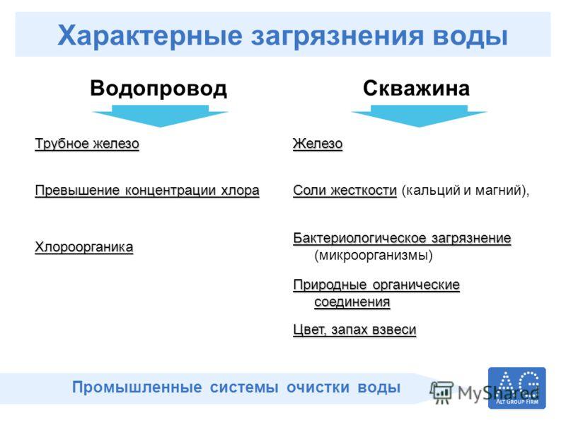 Промышленные системы очистки воды Характерные загрязнения воды ВодопроводСкважина Трубное железо Железо Превышение концентрации хлора Соли жесткости Соли жесткости (кальций и магний), Хлороорганика Бактериологическое загрязнение Бактериологическое за