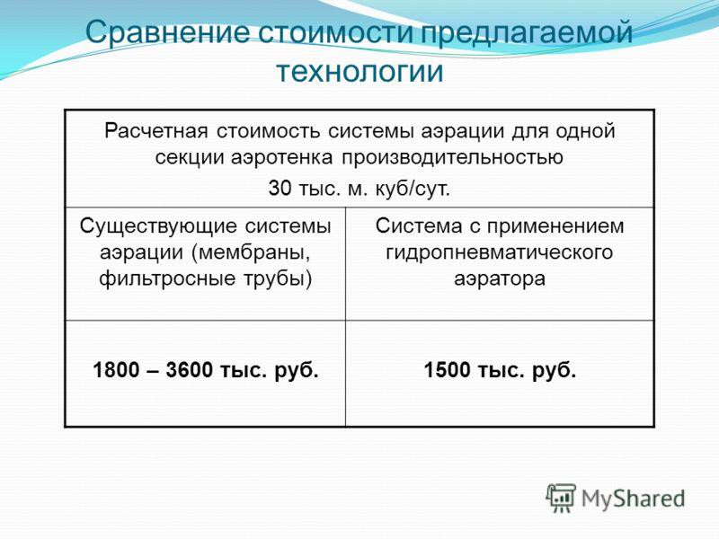 Сравнение стоимости предлагаемой технологии Расчетная стоимость системы аэрации для одной секции аэротенка производительностью 30 тыс. м. куб/сут. Существующие системы аэрации (мембраны, фильтросные трубы) Система с применением гидропневматического а