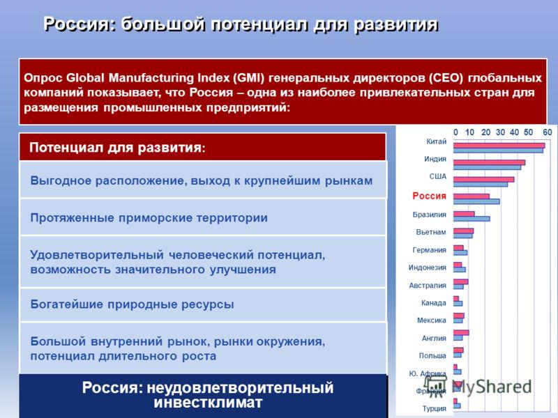 Россия: большой потенциал для развития Потенциал для развития : Богатейшие природные ресурсы Протяженные приморские территории Удовлетворительный человеческий потенциал, возможность значительного улучшения Большой внутренний рынок, рынки окружения, п