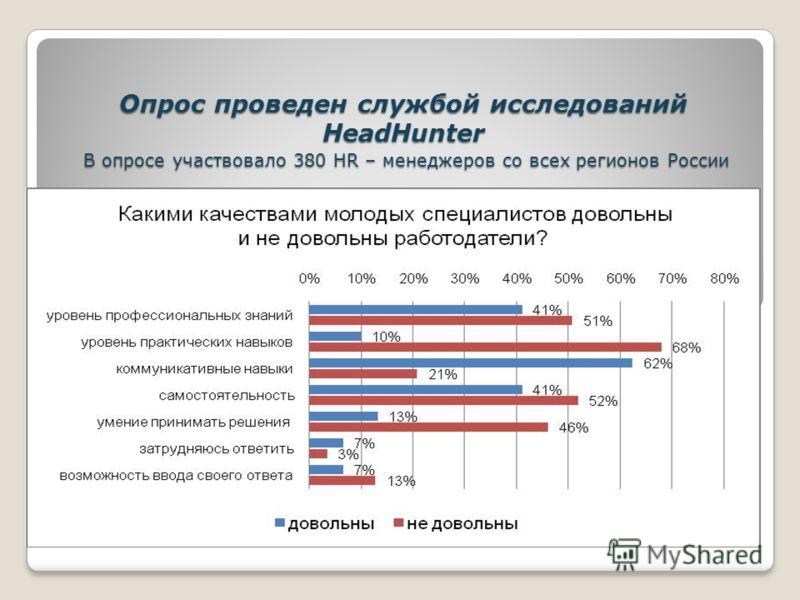 Опрос проведен службой исследований HeadHunter В опросе участвовало 380 HR – менеджеров со всех регионов России