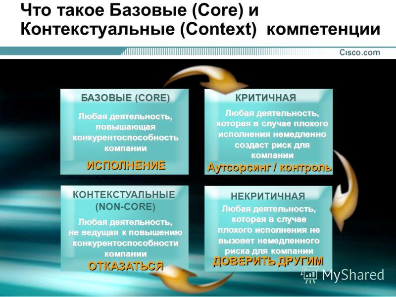 14 © 2001, Cisco Systems, Inc. All rights reserved. Presentation_ID Шесть принципов сетевой виртуальной организации (NVO) Небывало широкое определение процессов Стандартизация исполнения процессов для получения экономии масштаба Новаторство с использ