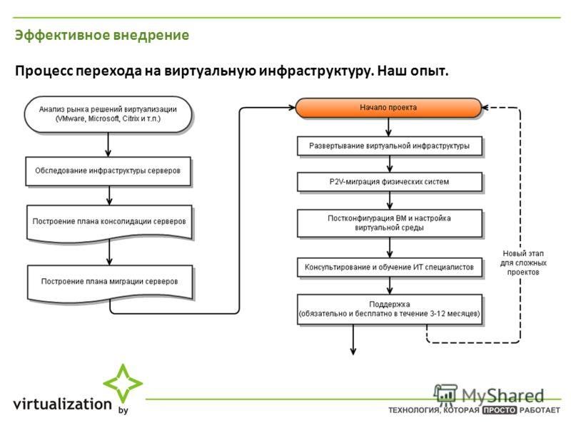 Эффективное внедрение Процесс перехода на виртуальную инфраструктуру. Наш опыт.