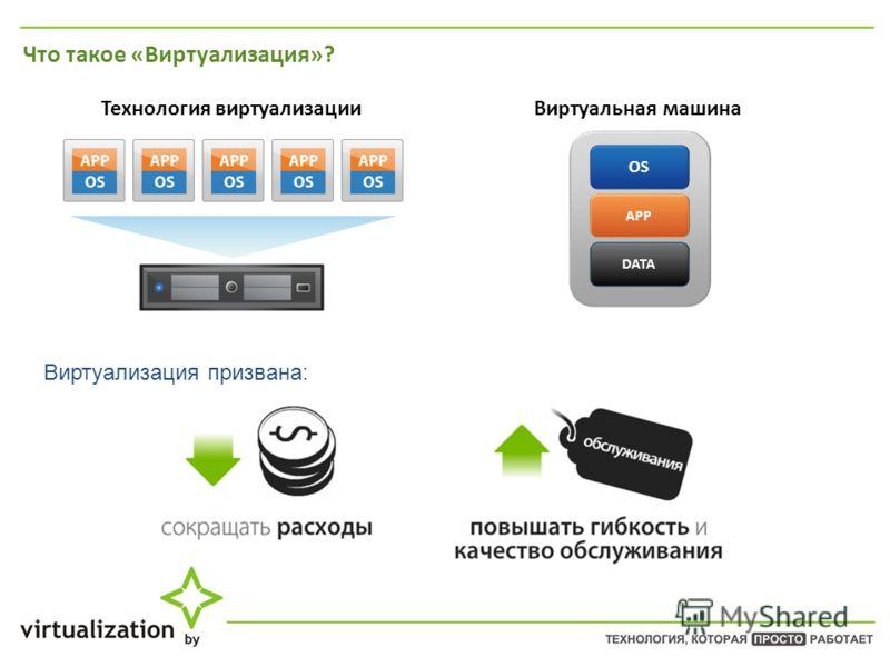 Технология виртуализации Виртуальная машина Что такое «Виртуализация»? OS APP DATA Виртуализация призвана: