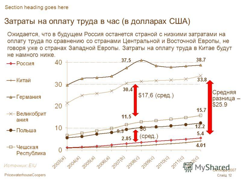 PricewaterhouseCoopers Октябрь 2007 Слайд 12 Затраты на оплату труда в час (в долларах США) Section heading goes here Ожидается, что в будущем Россия останется страной с низкими затратами на оплату труда по сравнению со странами Центральной и Восточн