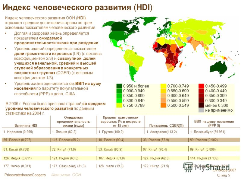 PricewaterhouseCoopers Октябрь 2007 Слайд 5 Индекс человеческого развития (HDI) Индекс человеческого развития ООН (HDI) отражает средние достижения страны по трем основным показателям человеческого развития: Долгая и здоровая жизнь определяется показ
