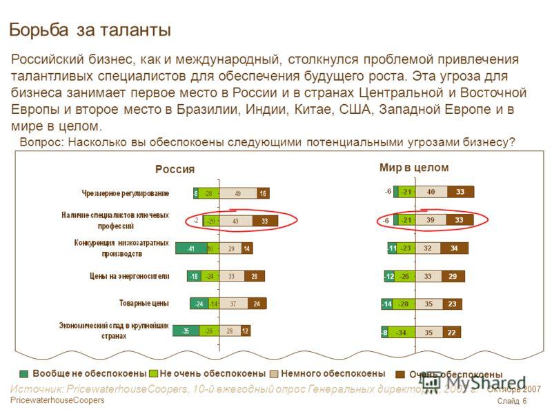 PricewaterhouseCoopers Октябрь 2007 Слайд 6 Вопрос: Насколько вы обеспокоены следующими потенциальными угрозами бизнесу? Не очень обеспокоены Вообще не обеспокоены Очень обеспокоены Немного обеспокоены Россия Мир в целом Борьба за таланты Источник: P