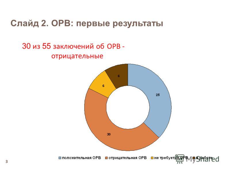 3 30 из 55 заключений об ОРВ - отрицательные Слайд 2. ОРВ: первые результаты