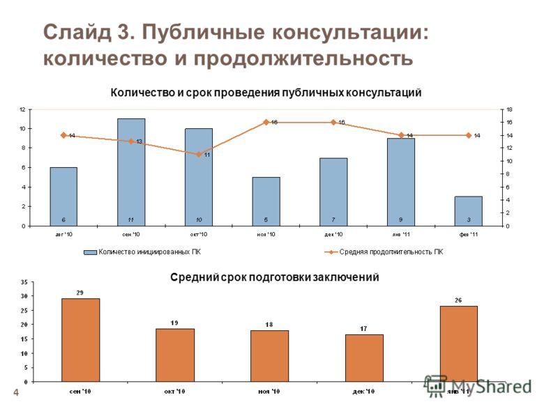 4 Слайд 3. Публичные консультации: количество и продолжительность Количество и срок проведения публичных консультаций Средний срок подготовки заключений