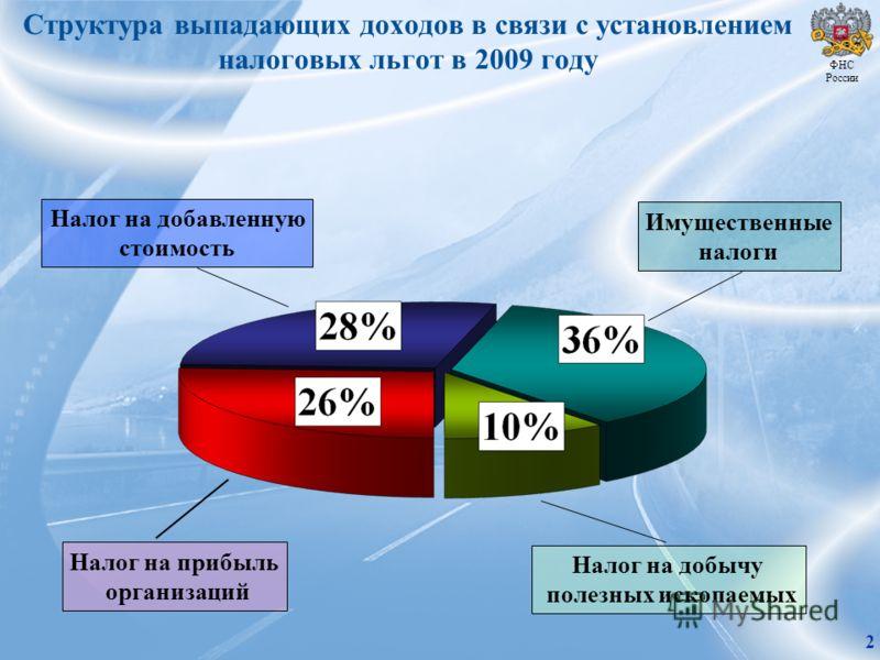 Структура выпадающих доходов в связи с установлением налоговых льгот в 2009 году Налог на прибыль организаций Налог на добавленную стоимость Имущественные налоги Налог на добычу полезных ископаемых ФНС России 2