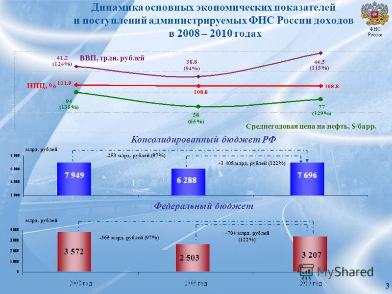 Динамика основных экономических показателей и поступлений администрируемых ФНС России доходов в 2008 – 2010 годах Среднегодовая цена на нефть, $/барр. ВВП, трлн. рублей -253 млрд. рублей (97%) +1 408 млрд. рублей (122%) -365 млрд. рублей (97%) +704 м