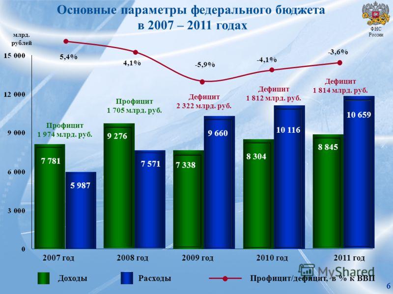 Основные параметры федерального бюджета в 2007 – 2011 годах ФНС России 10 659 7 338 8 845 2008 год2009 год 2010 год2011 год 2007 год ДоходыРасходыПрофицит/дефицит, в % к ВВП млрд. рублей 7 781 5 987 9 276 7 571 9 660 8 304 10 116 Профицит 1 974 млрд.