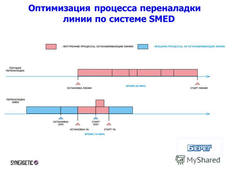 Оптимизация процесса переналадки линии по системе SMED