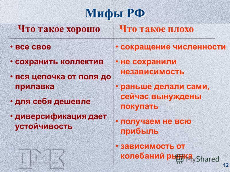 11 Структура российской промышленности Продуктовая диверсификация высокаямалая Вертикальная интеграция малая высокая