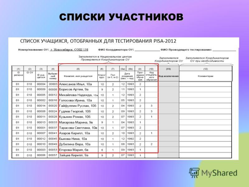СПИСКИ УЧАСТНИКОВ СПИСОК УЧАЩИХСЯ, ОТОБРАННЫХ ДЛЯ ТЕСТИРОВАНИЯ PISA-2012