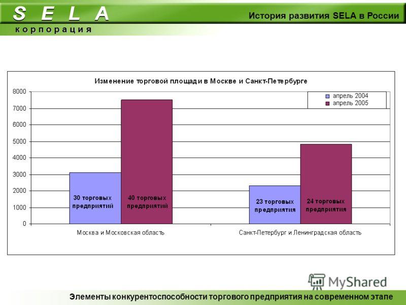 к о р п о р а ц и я История развития SELA в России Элементы конкурентоспособности торгового предприятия на современном этапе