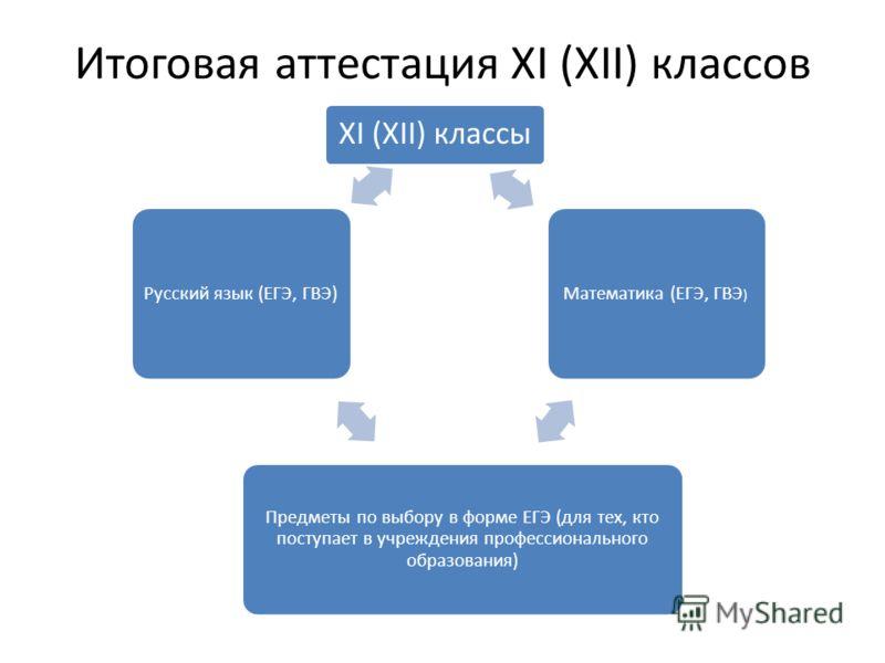 Итоговая аттестация XI (XII) классов XI (XII) классы Математика (ЕГЭ, ГВЭ ) Предметы по выбору в форме ЕГЭ (для тех, кто поступает в учреждения профессионального образования) Русский язык (ЕГЭ, ГВЭ)