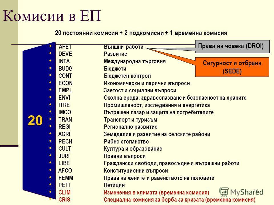 18 Комисии в ЕП 20 постоянни комисии + 2 подкомисии + 1 временна комисия AFET Външни работи DEVE Развитие INTA Международна търговия BUDG Бюджети CONT Бюджетен контрол ECON Икономически и парични въпроси EMPL Заетост и социални въпроси ENVI Околна ср