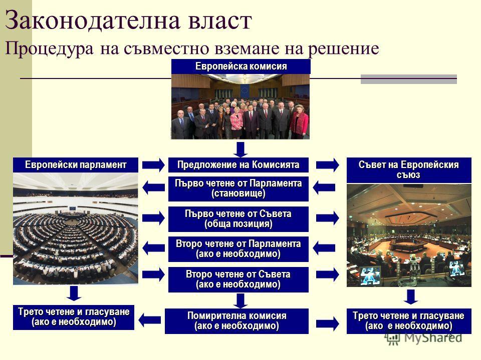 28 Европейска комисия Законодателна власт Процедура на съвместно вземане на решение Предложение на Комисията Първо четене от Съвета (обща позиция) Помирителна комисия (ако е необходимо) Второ четене от Съвета (ако е необходимо) Второ четене от Парлам