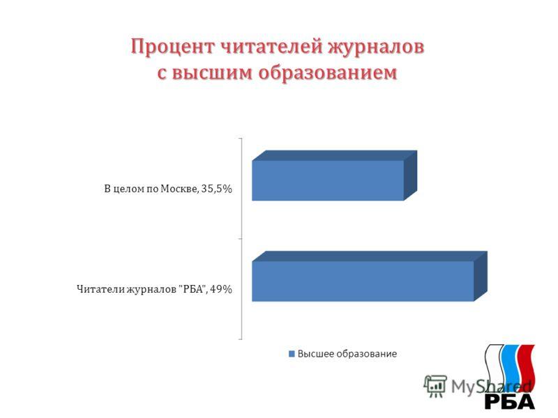 Процент читателей журналов с высшим образованием