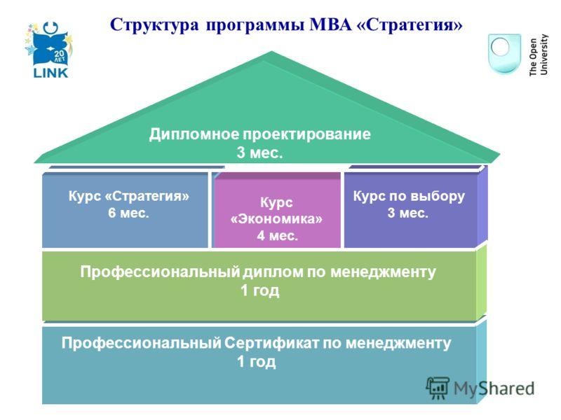 Профессиональный Сертификат по менеджменту 1 год Профессиональный диплом по менеджменту 1 год Курс «Стратегия» 6 мес. Курс «Экономика» 4 мес. Курс по выбору 3 мес. Дипломное проектирование 3 мес. Структура программы МВА «Стратегия»