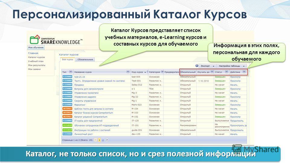 Персонализированный Каталог Курсов Каталог Курсов представляет список учебных материалов, e-Learning курсов и составных курсов для обучаемого Информация в этих полях, персональная для каждого обучаемого Каталог, не только список, но и срез полезной и